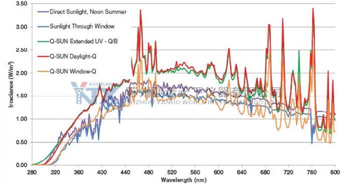 Q-sun 日晒老化试验箱光谱与自然光谱的比较